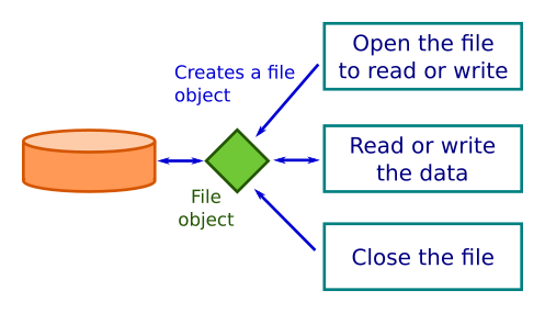 Files | Python informer