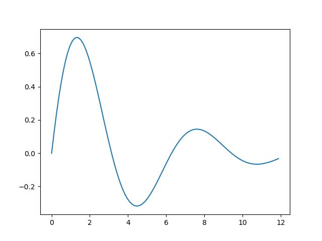 Line plot styles in Matplotlib | Python informer