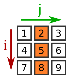 Indexing and slicing numpy arrays | Python informer