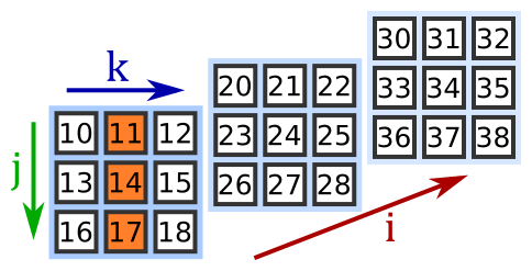 Indexing and slicing numpy arrays   Python informer