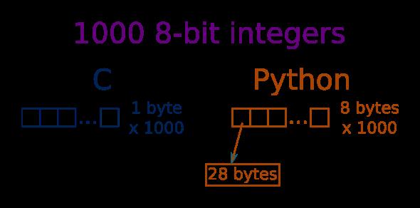 Numpy efficiency | Python informer